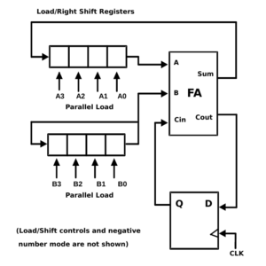 4 Bit Serial Adder Subtractor With Parallel Load Altynbek Isabekov